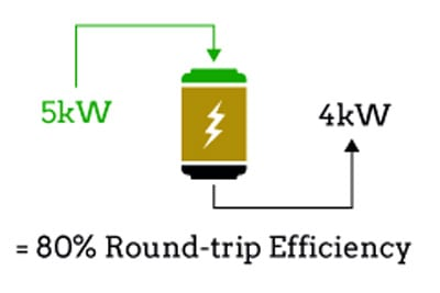 concept of battery's Round-Trip Efficiency