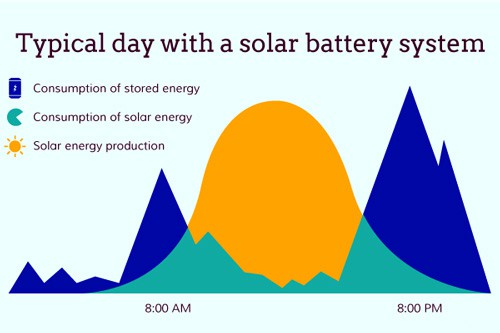 Solar-Energy use during day