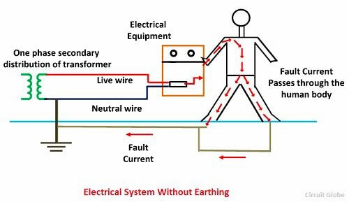 elctrical-earthing-Shipping container house