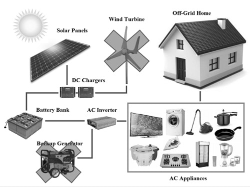 off-grid-electrical-system