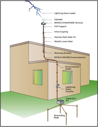 Container House Lightning-Protection.