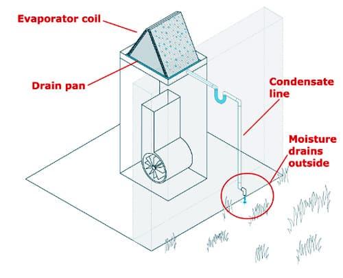 AC-condensation