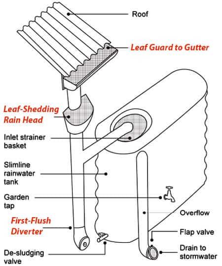 Rainwater-Harvesting-System-02
