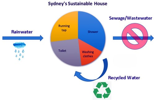 Recycling-water