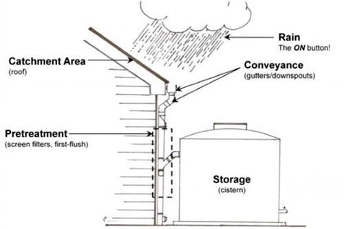 Sloped-roof-rain-catchment-01