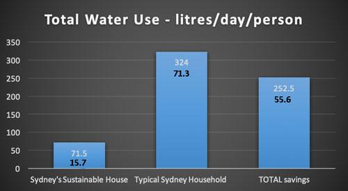 WATER-use-Australia