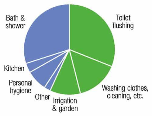 household-water-chart
