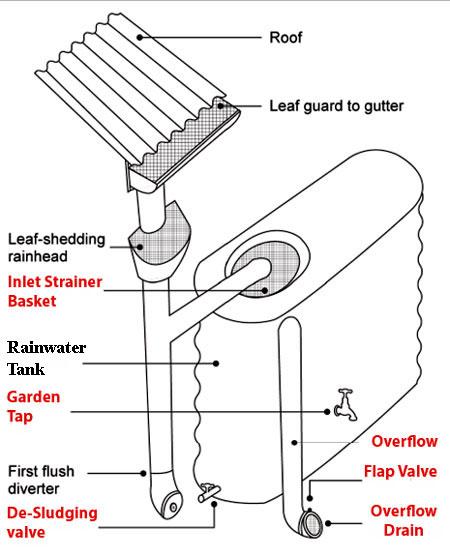 Rainwater-Harvesting-System