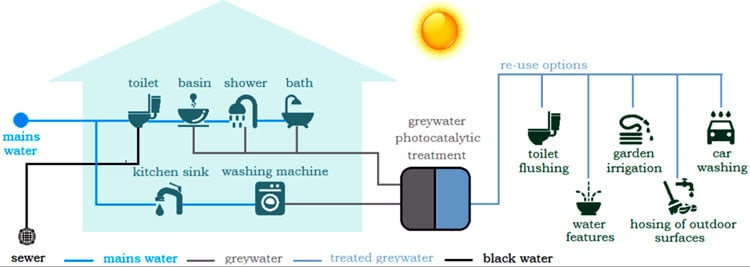Greywater-system-10