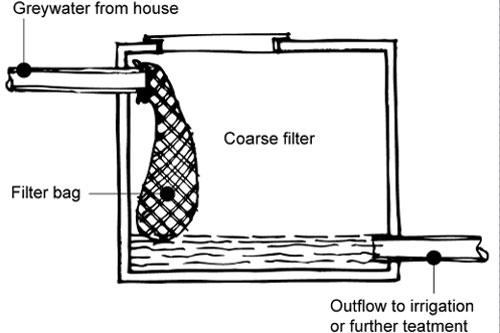 greywater-tank-