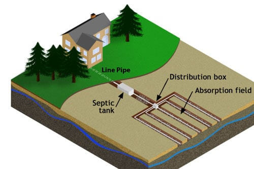 Onsite-septic-system-